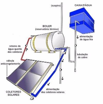 Bolier solar é composto pelo sistema solar com placas coletoras