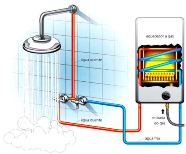 comprar_aquecedor_a_gas