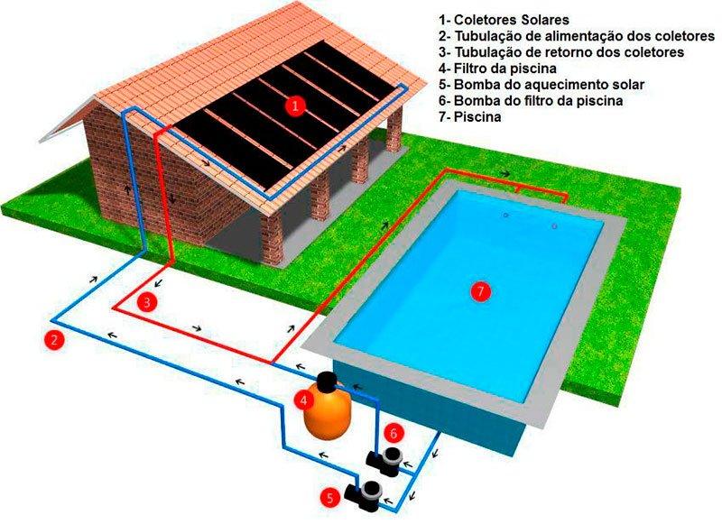 Aquecedor de Piscina: Esquema do Aquecedor Solar Para Piscina - Aquenorte