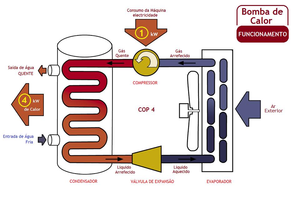 Aquecedor de Piscina: Funcionamento da Bomba de Calor - Aquecenorte
