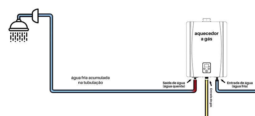 aquecedor_a_gas_demora_para_esquentar